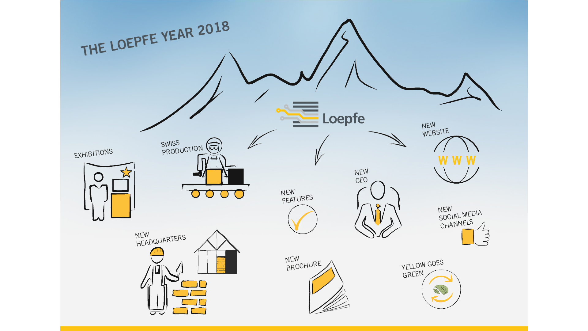 The Loepfe Year 2018
